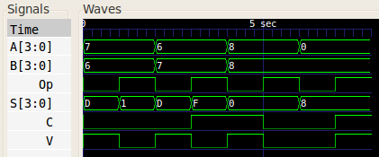 4 bit ripple adder report 1 ece 274 - digital logic lecture 9 lecture 9 - adders half-adders full-adders carry-ripple adder 2 digital design datapath components: adders: 2-bit adder functional requirements.